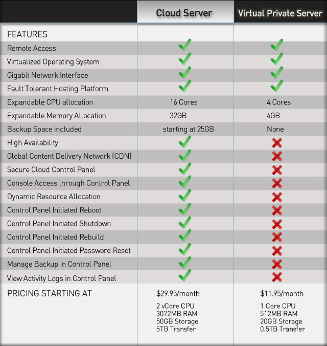 Dedicated Server Hosting  Managed Linux Server  Exabytescom