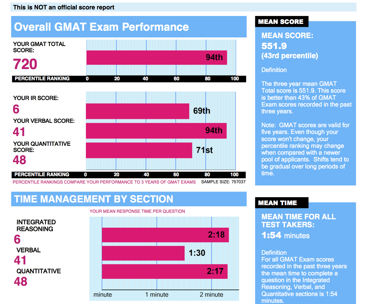 essay score in gmat The beat the gmat forum - expert gmat help & mba admissions advice : essays listed by score category.