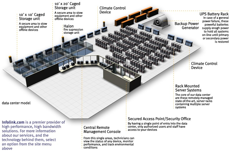 Miami Data Center
